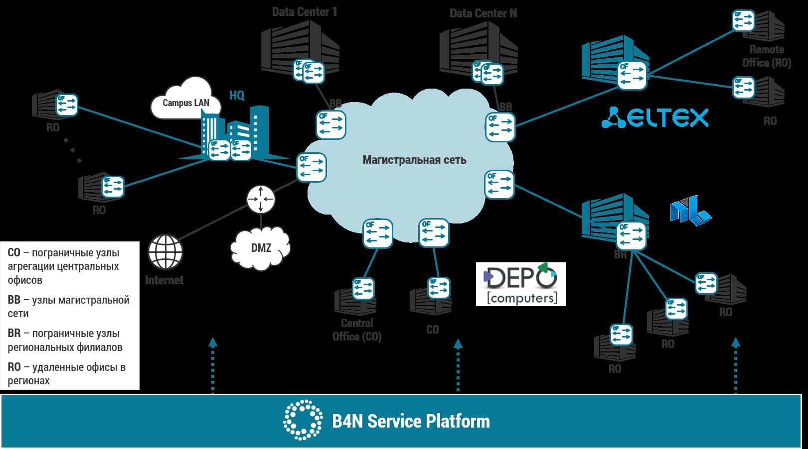 Решение SDN Transport для корпоративных сетей и операторов связи