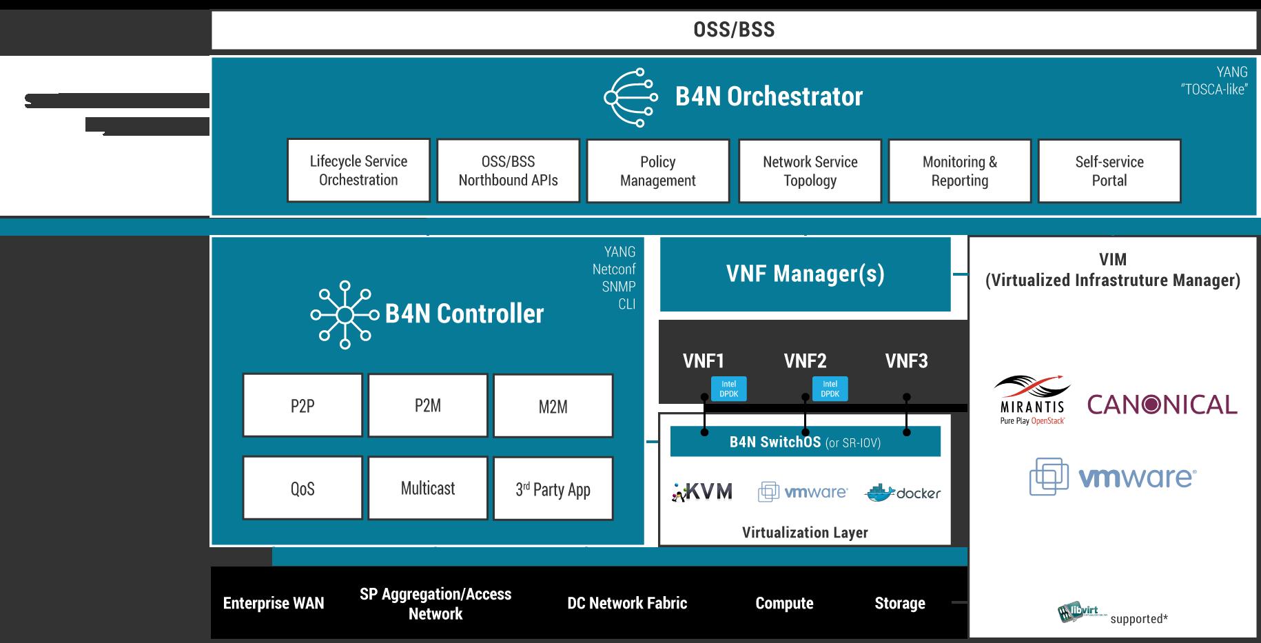 B4N Service Platform Overview